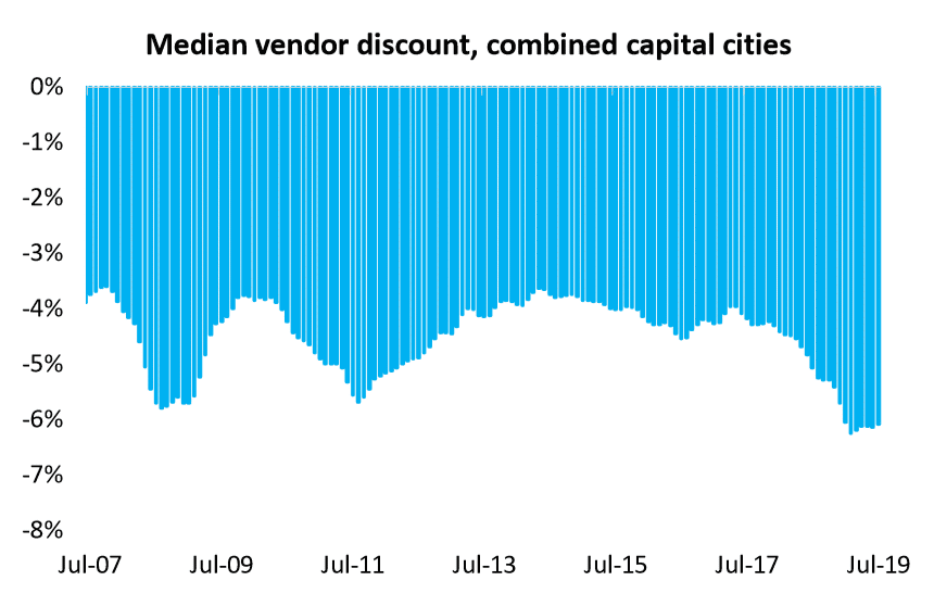 Median Vendor Discount, Combined Capital Cities