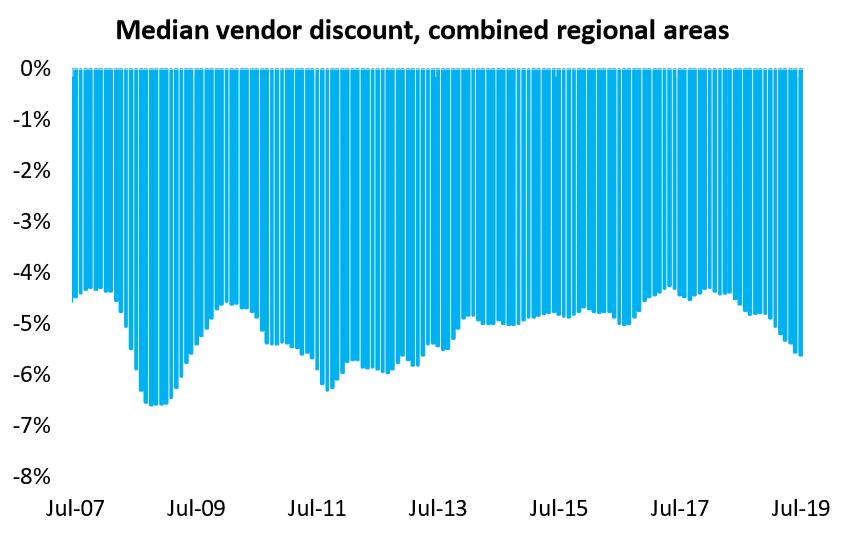 Median Vendor Discount, Combined Regional Areas