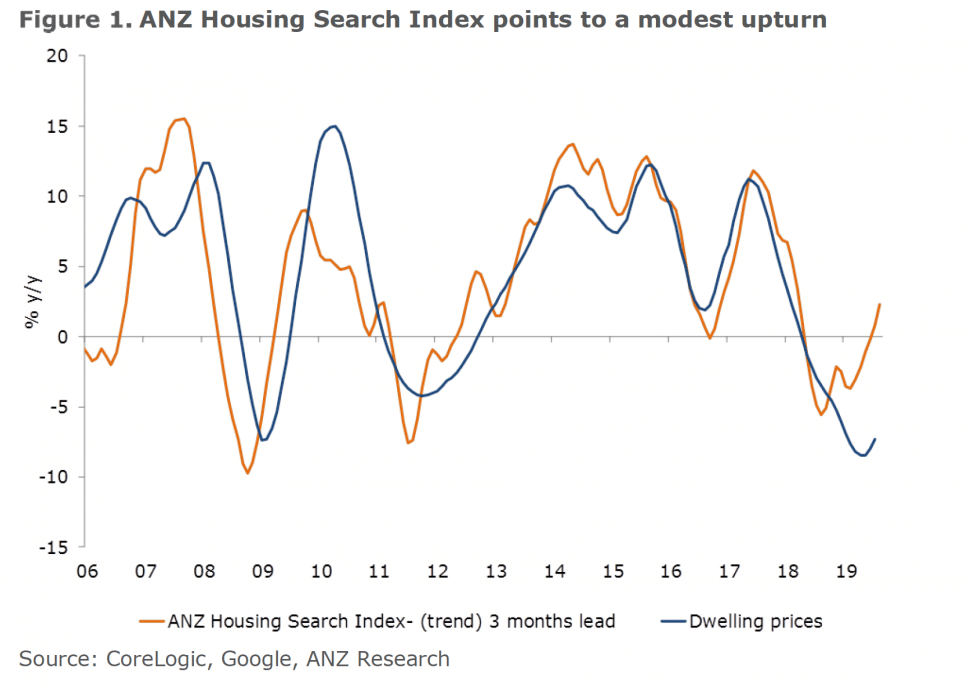 ANZ's House Search Index