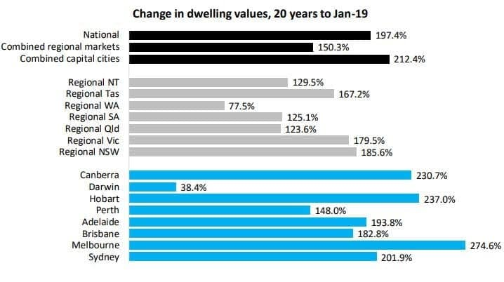 Change In Dwelling Values, 20 Years To Jan 19
