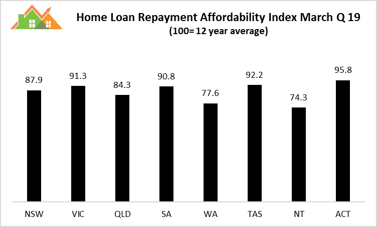 Home Loan Repayment Affordability Index March Q19