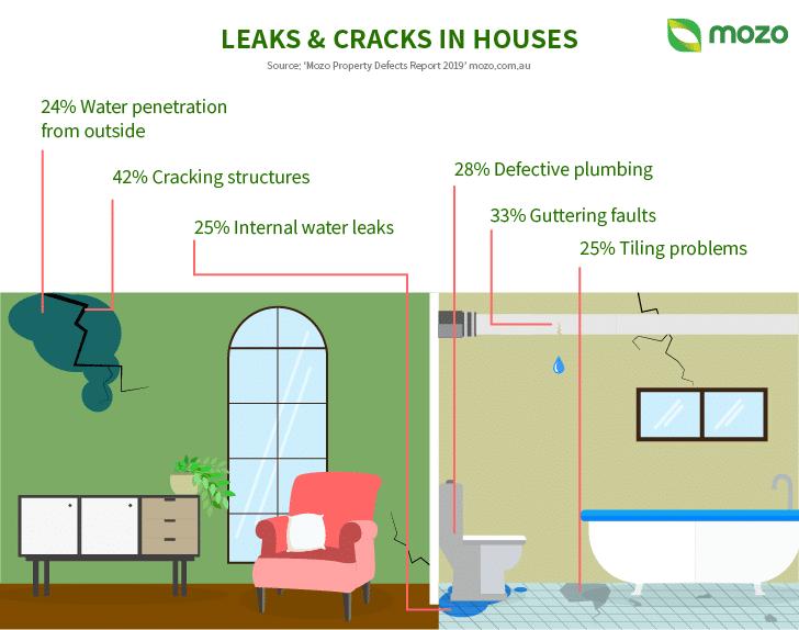 Infografic Property2