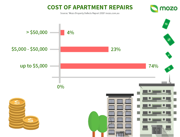 Infografic Property3
