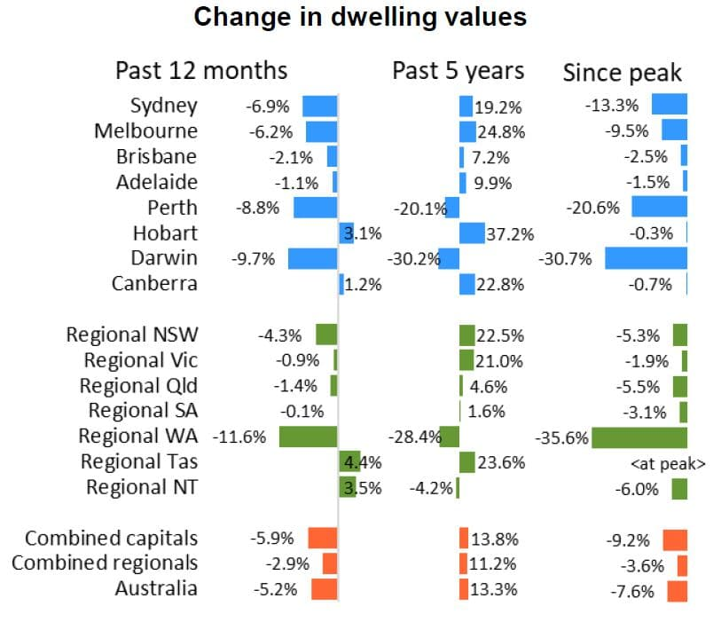 Change In Dwellings