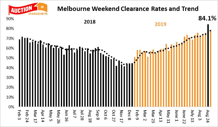 Melbourne auction trend