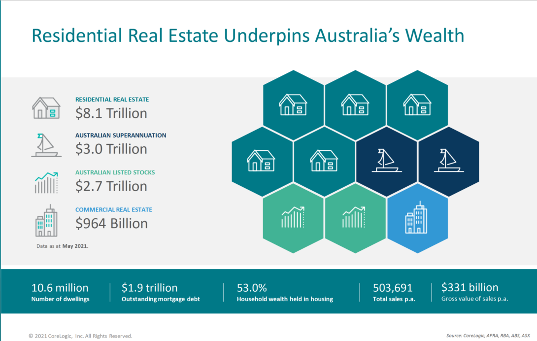 Residential real estate underpins wealth