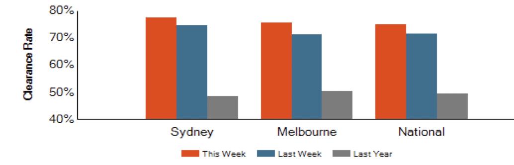 Auction results Melbourne, Sydney, Brisbane, Adelaide, canberra