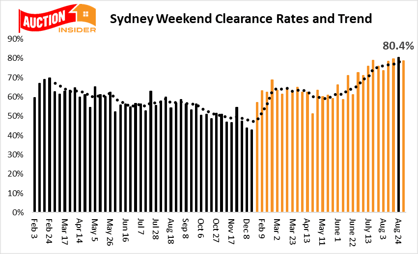 Sydney auction trend