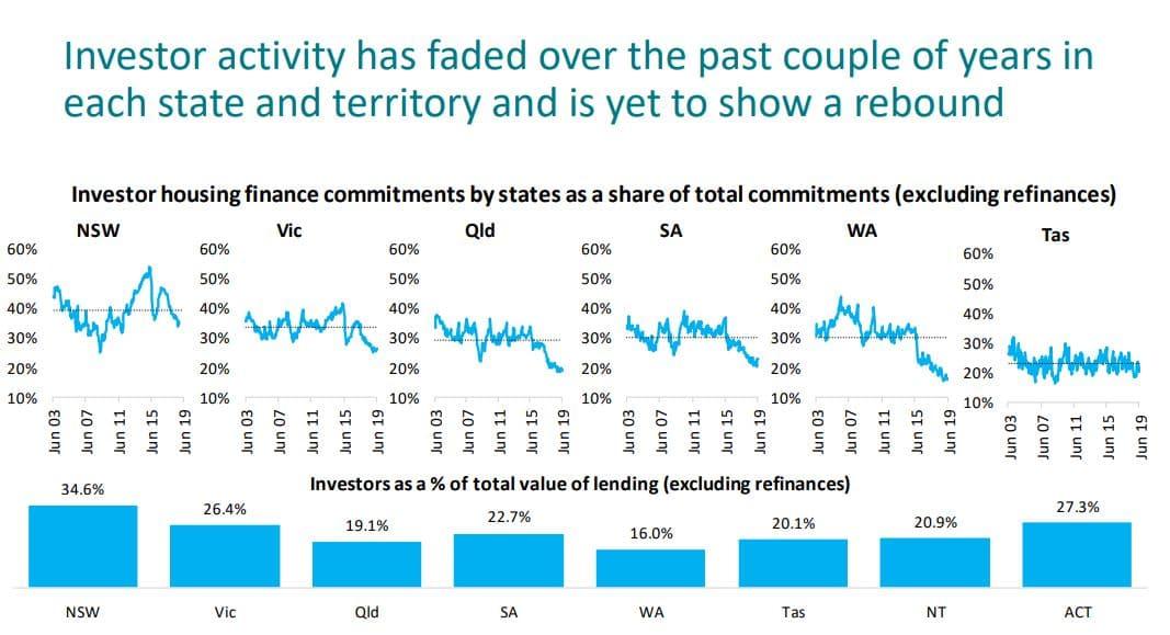Lending Stats