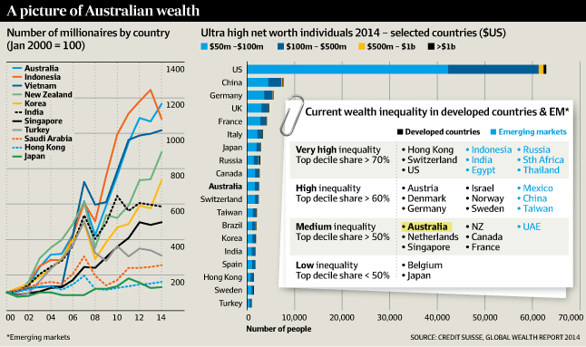 Australians are the richest people in the world, thanks to property
