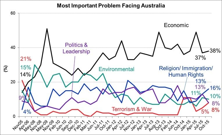 Most Important Problems Facing Australia - October 2015