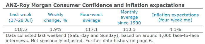 ANZ Roy Morgan Consumer Confidence