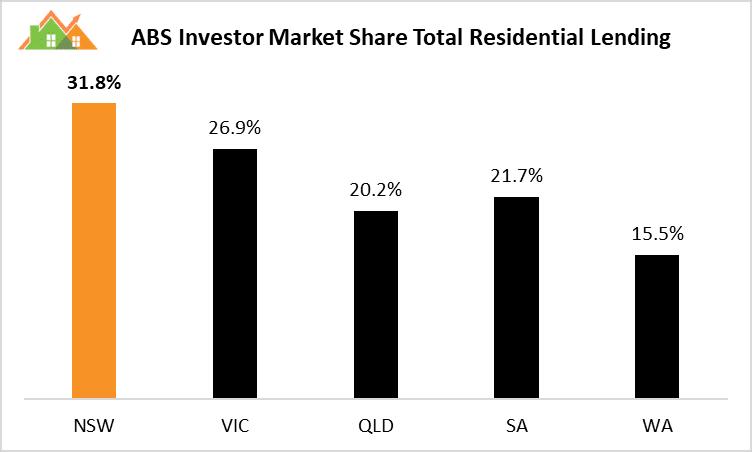 Investor Market Share