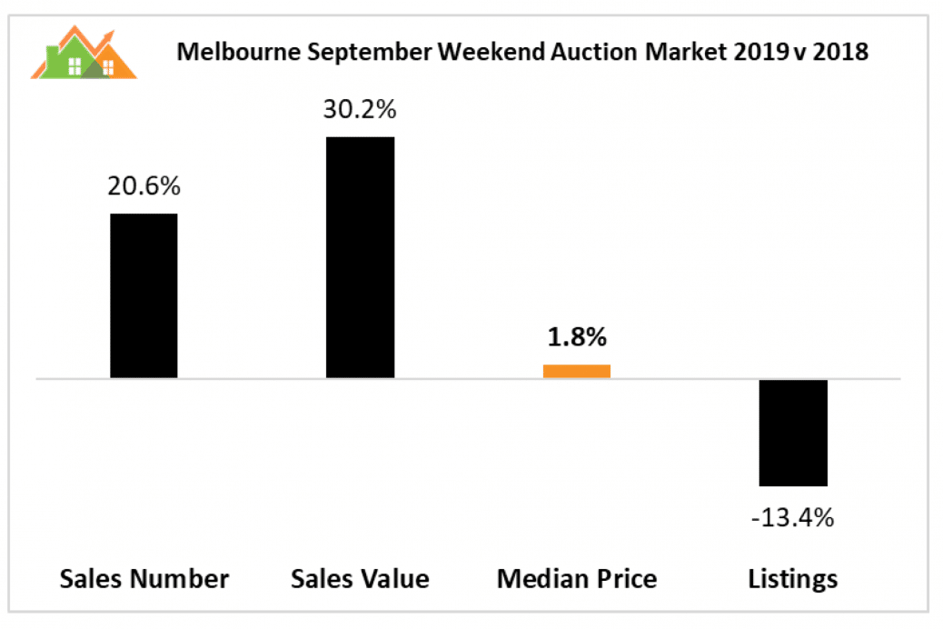 Melbourne Auctions Spetember 2019 8