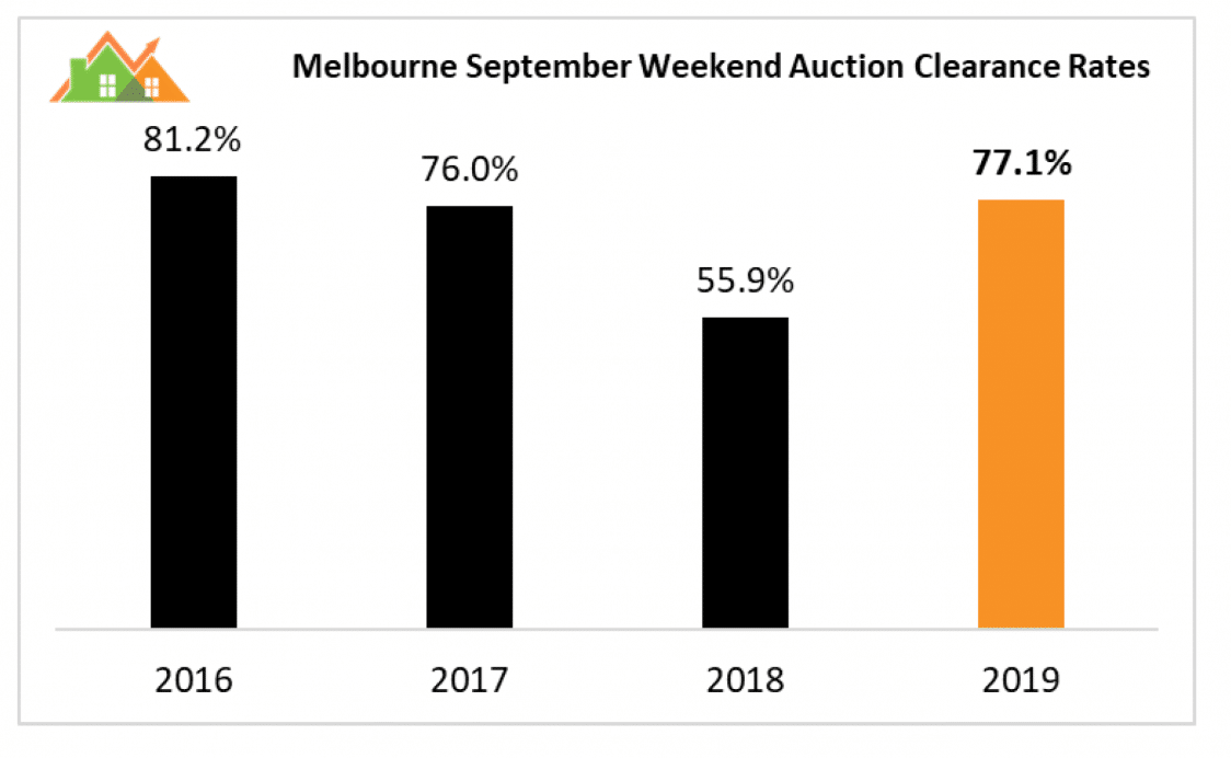 Melbourne Clearance Rates