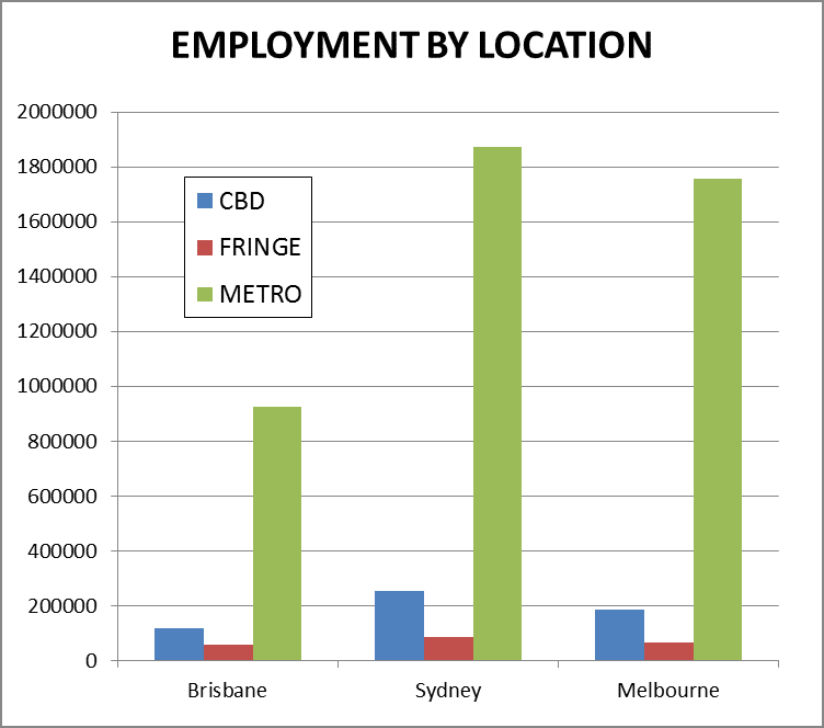 Census data for employment has its limitations