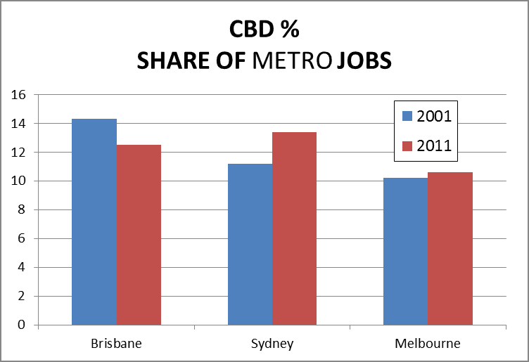 CBDs and their fringe commercial areas aren't numerically large
