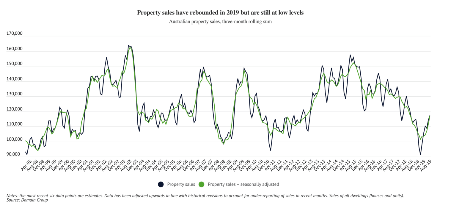 Increased property sales