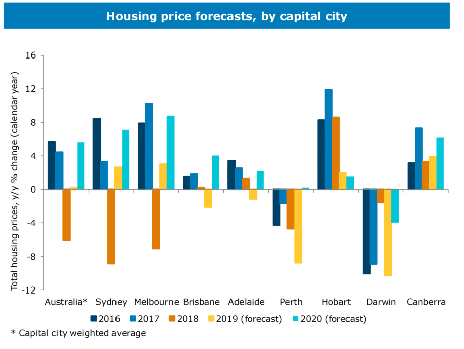 property forecasts