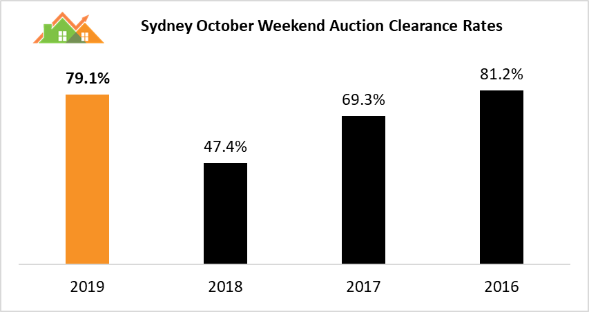 Syd auctions