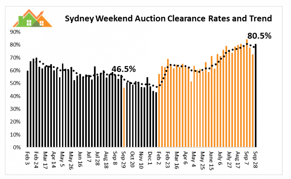 Sydney Auction Trends