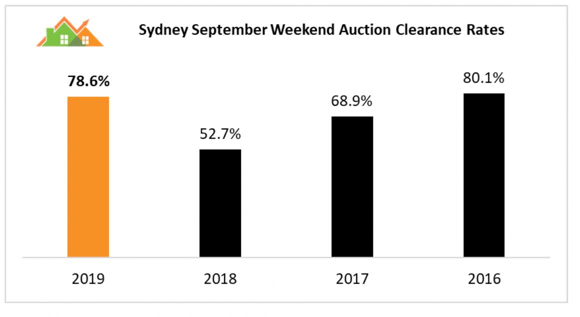 Sydney Clearance Rates