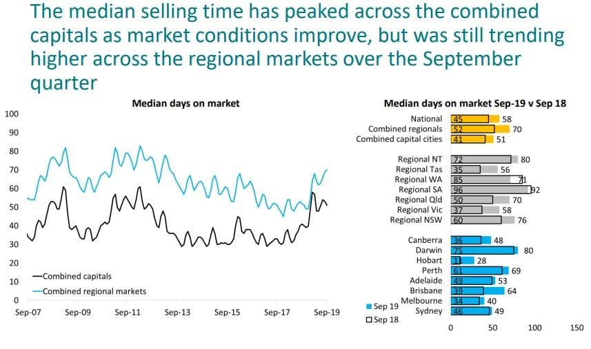 The Median Selling Time Has Peaked