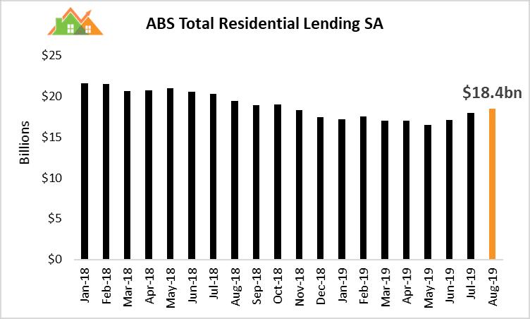 Total Loans