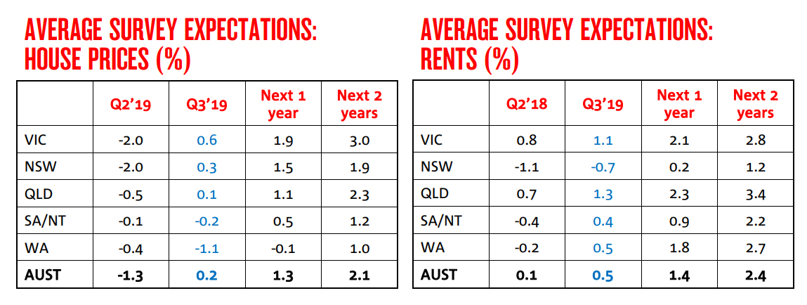 Sydney Melbourne property price growth forecast