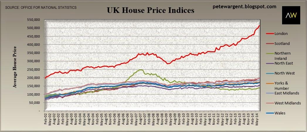 uk house price