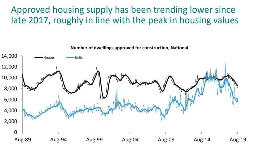 Aproved Housing Supply