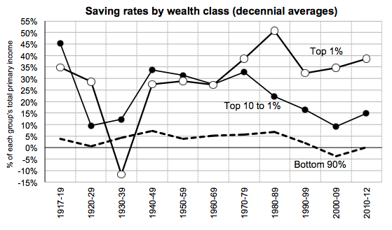 Here's another reason the Rich keep getting Richer