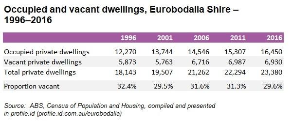 Eurobodalla Shire Private Dwellings 1996 2016