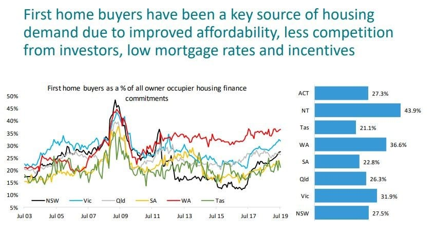 First Home Buyers Have Been A Key