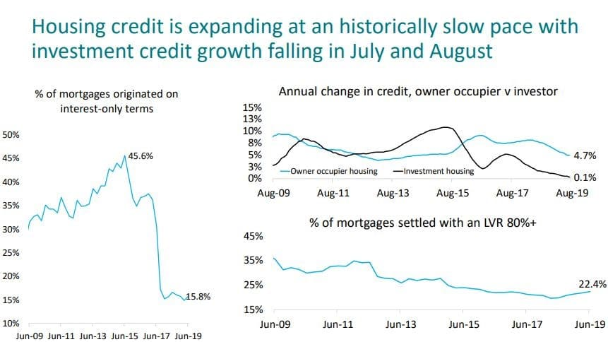 Housing Credit Is Expanding
