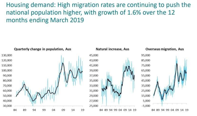 Housing Demand High Migration Rates
