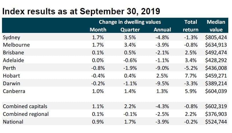Index Result As At September 30 2019