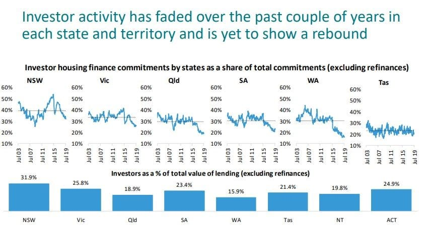 Investor Activity Has Faded Over