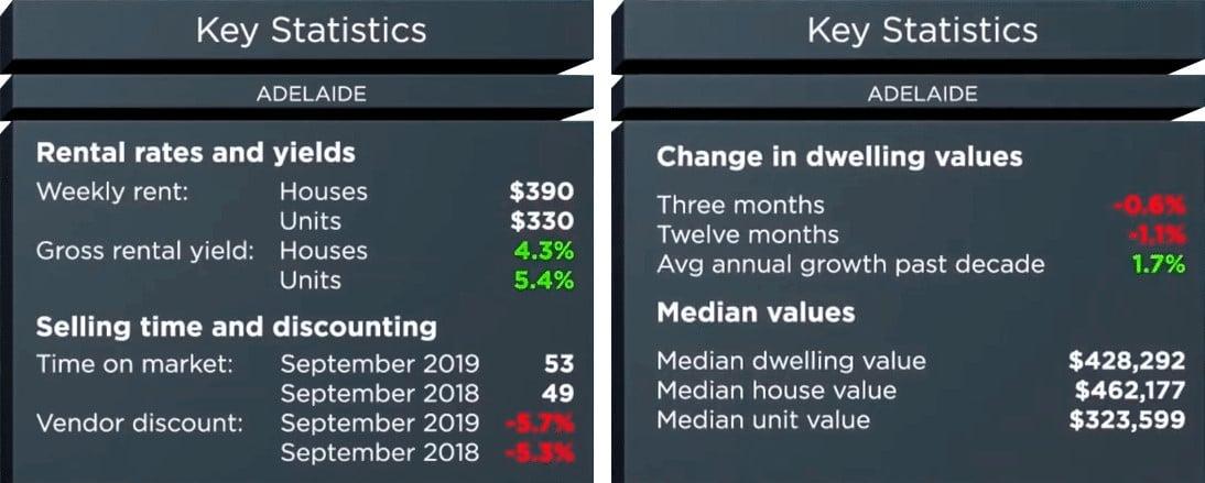 Key Statistic Adelaide