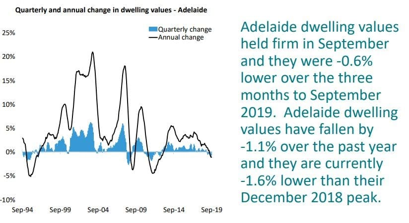 Quarterly And Annual Change In Dwelling Values Adelaide