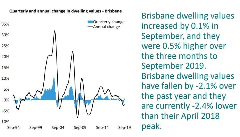 Quarterly And Annual Change In Dwelling Values Brisbane
