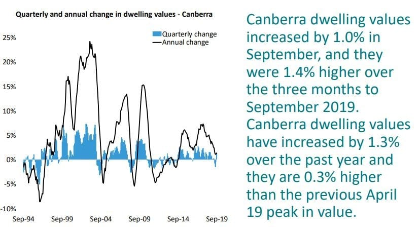 Quarterly And Annual Change In Dwelling Values Canberra