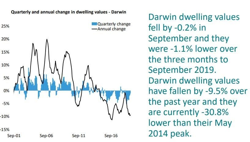 Quarterly And Annual Change In Dwelling Values Darwin