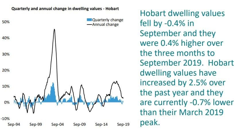 Quarterly And Annual Change In Dwelling Values Hobart
