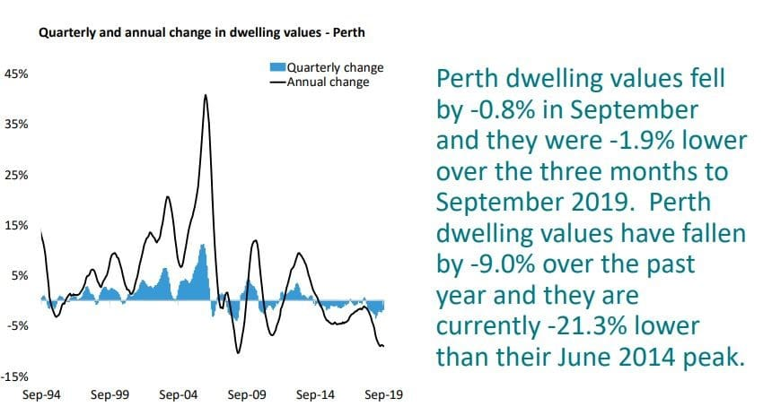 Quarterly And Annual Change In Dwelling Values Perth