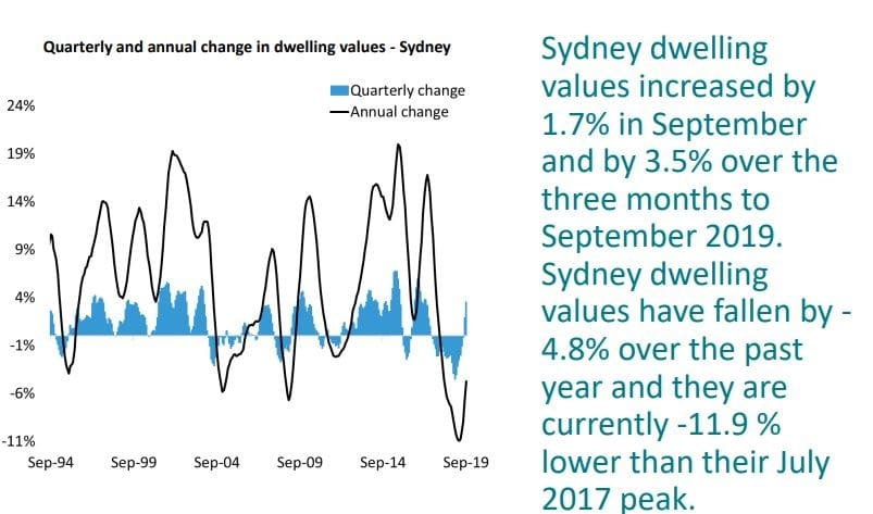 Quarterly And Annual Change In Dwelling Values Sydney