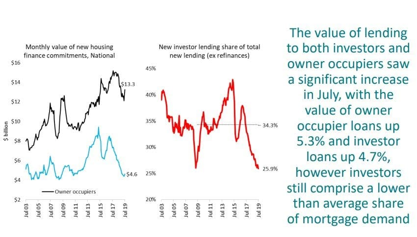 The Value Of Lending To Both