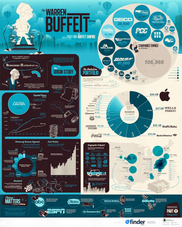 Warren Buffett Empire 3