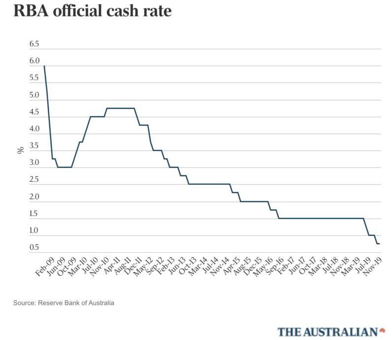 Rba Rate Cuts