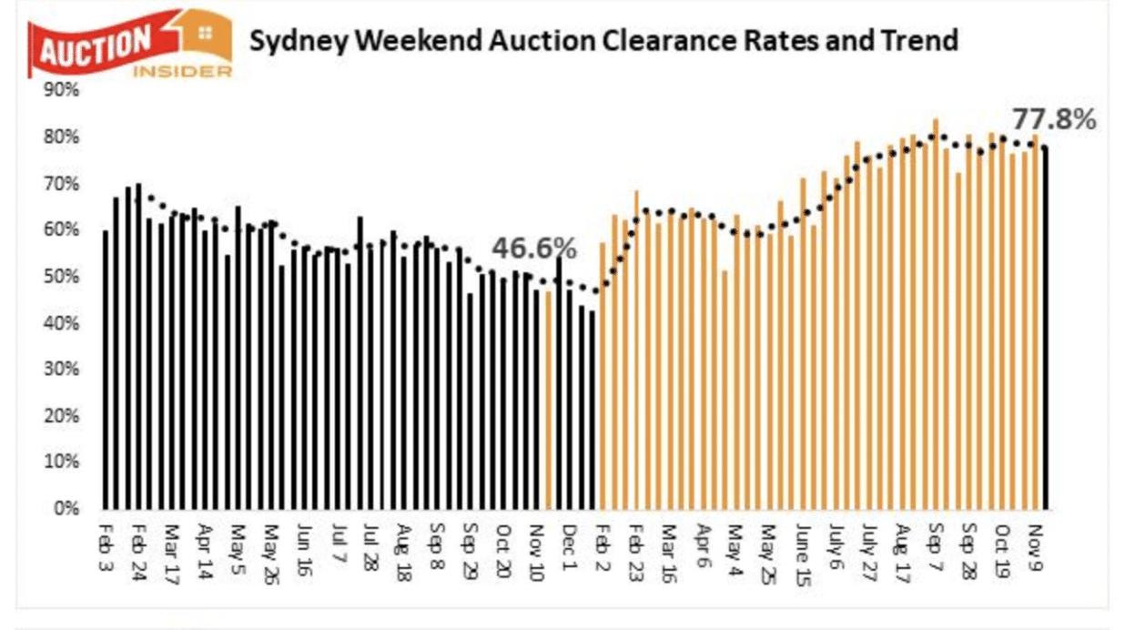 Sydney Auctions